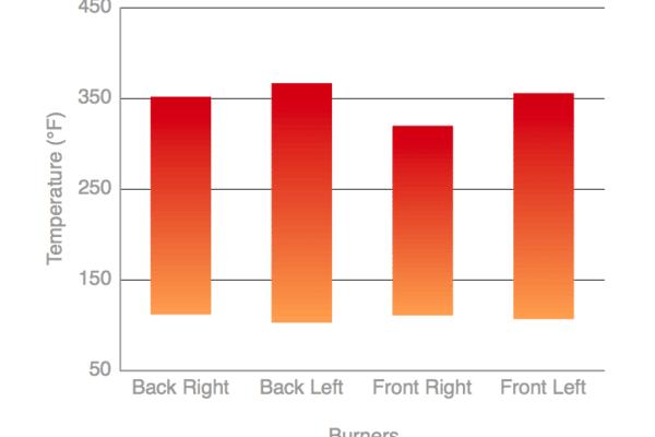 Rangetop temperature variance chart