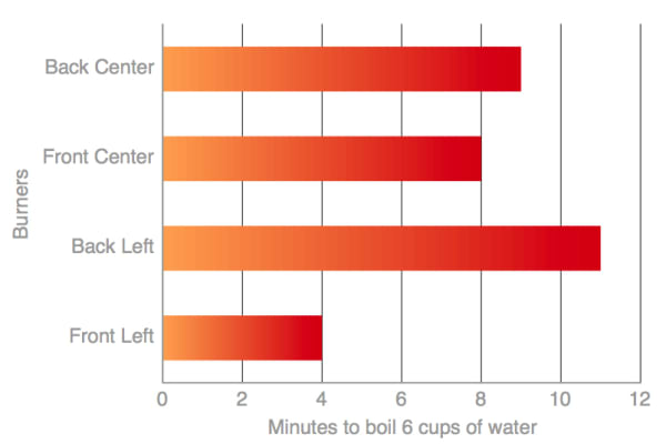 boiling speed chart
