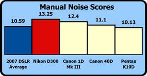 Nikon-d300-manual-noise-scores.jpg