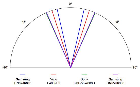 Samsung-UN32J6300-VA