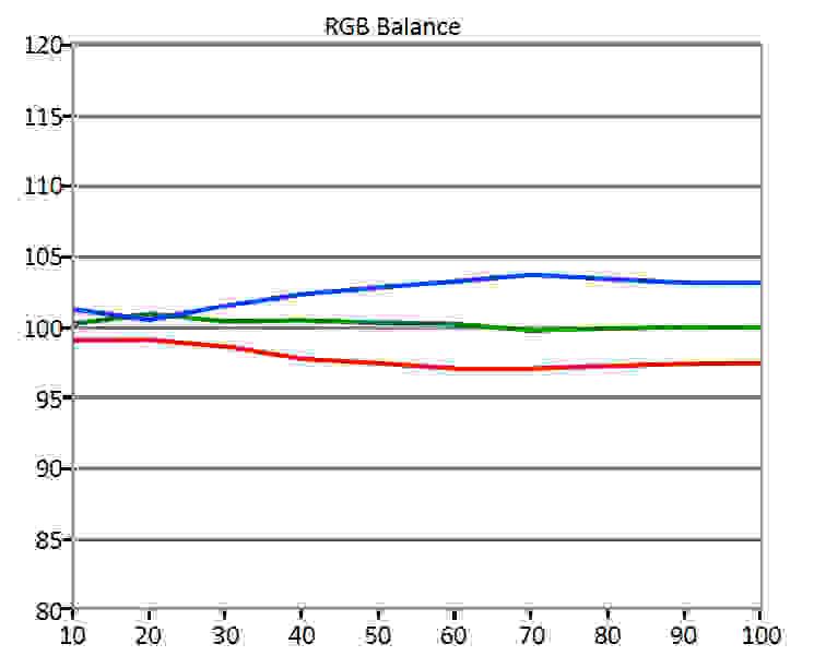 Asus-PB287Q-RGBBalance.jpg