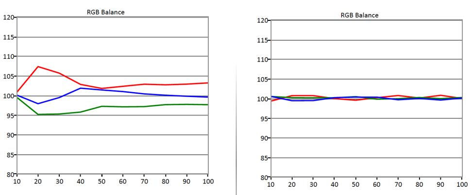 Samsung-KS8000-RGB-Balance