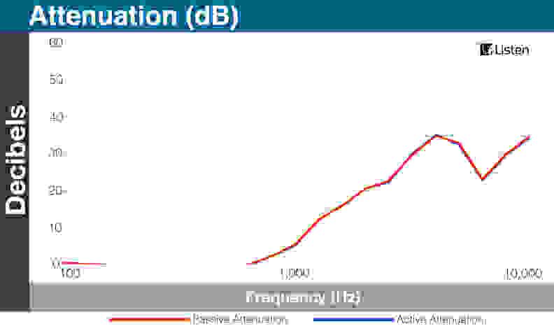 Omni Isolation Chart