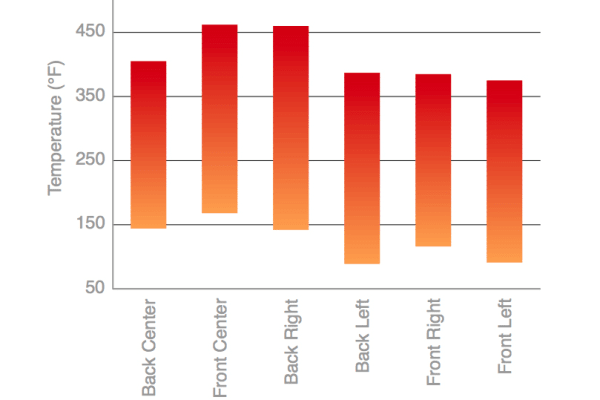 cooktop temperature range variance chart