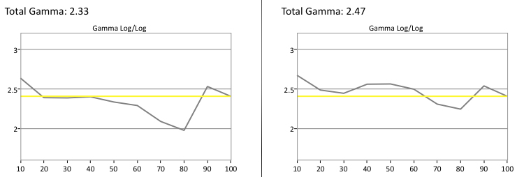Vizio E50-C1 Gamma