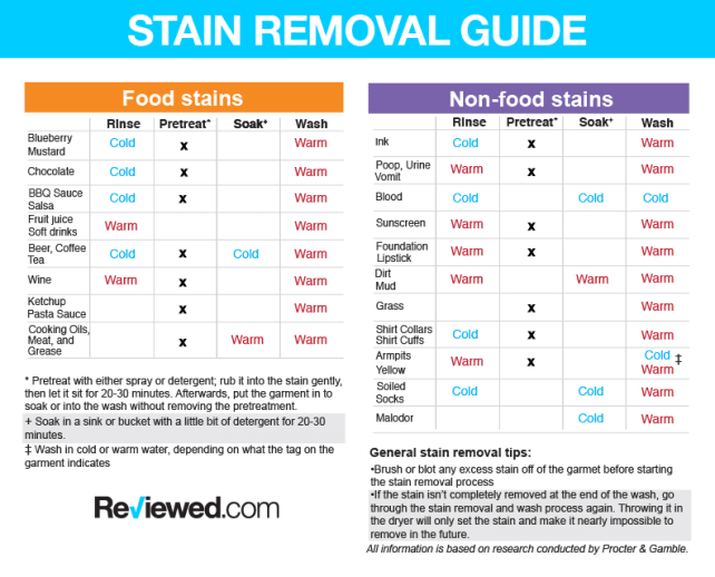 P&G-stain-removal-guide