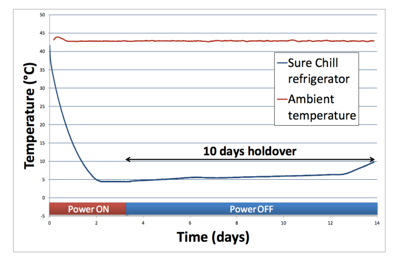 A graph showing Sure Chill's temperature retention over time.