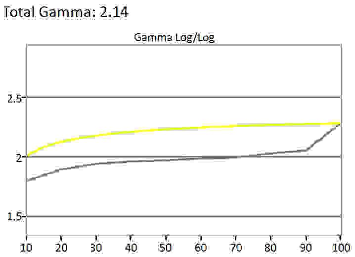 Asus-PB287Q-Gamma.jpg