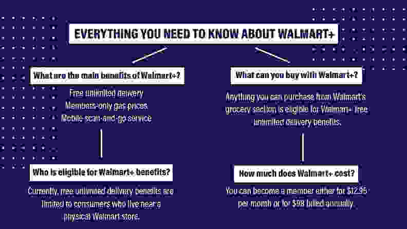 Benefits of Walmart+