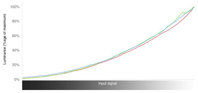 RGB Curves Chart