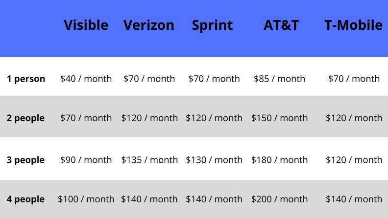 Phone plan comparison