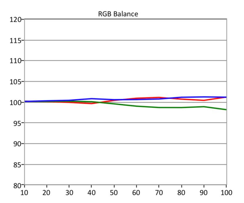 LG-C8-HDR-RGB