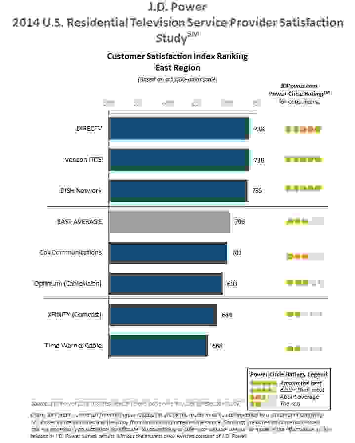 Cable Provider Rankings - East