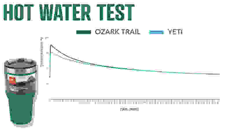 Hot Water Test