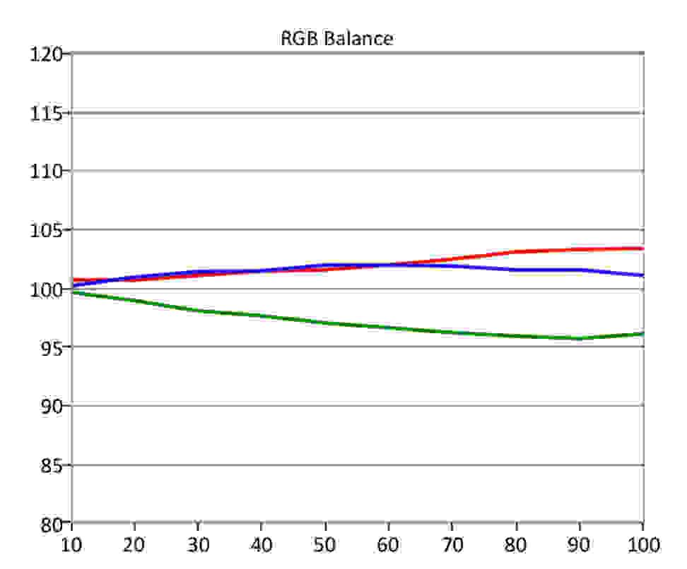 Vizio-E-Series-SDR-RGB-Balance