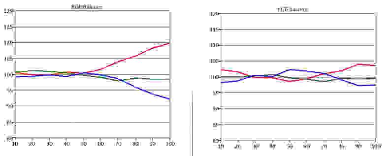 Sharp-LE551U-RGB-Balance.jpg