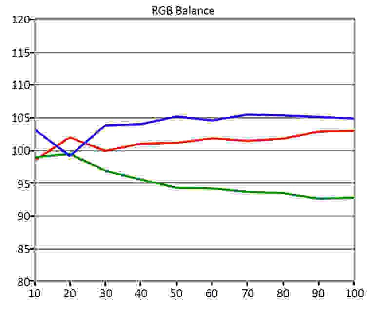 TCL-40FS3850-RGB-Balance