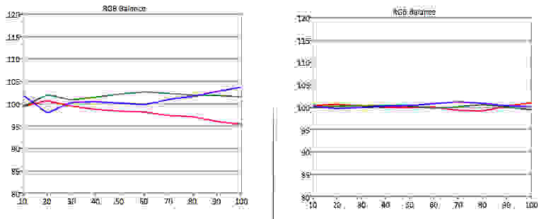 LG-50LB5900-RGB-Balance.jpg