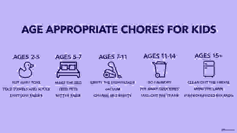 Age appropriate chores graphic