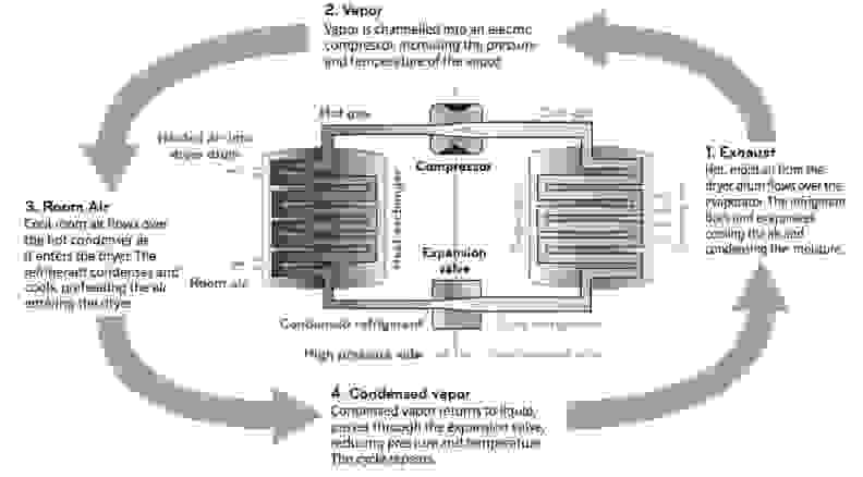 A diagram on how the heat pump technology works.