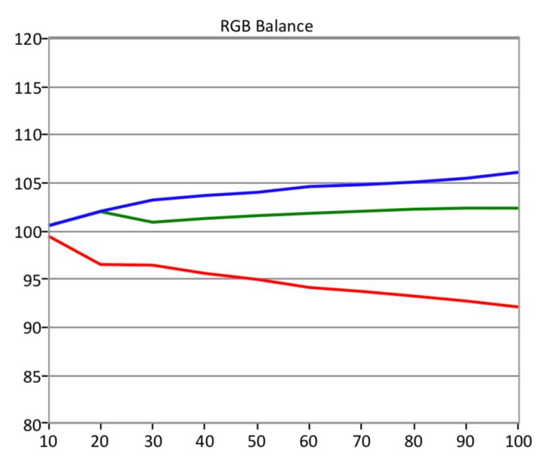 Q7FN-RGB-SDR