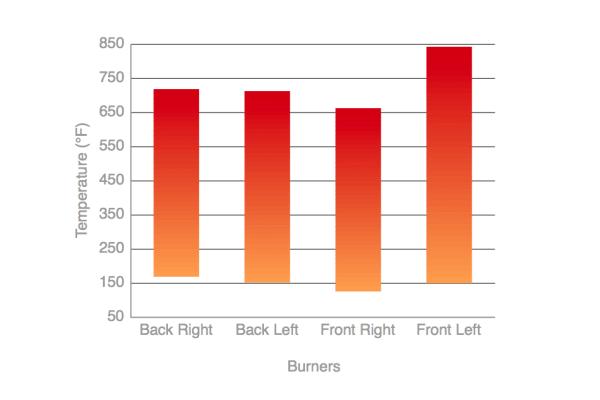 GE JB850SFSS Rangetop Temperatures Chart