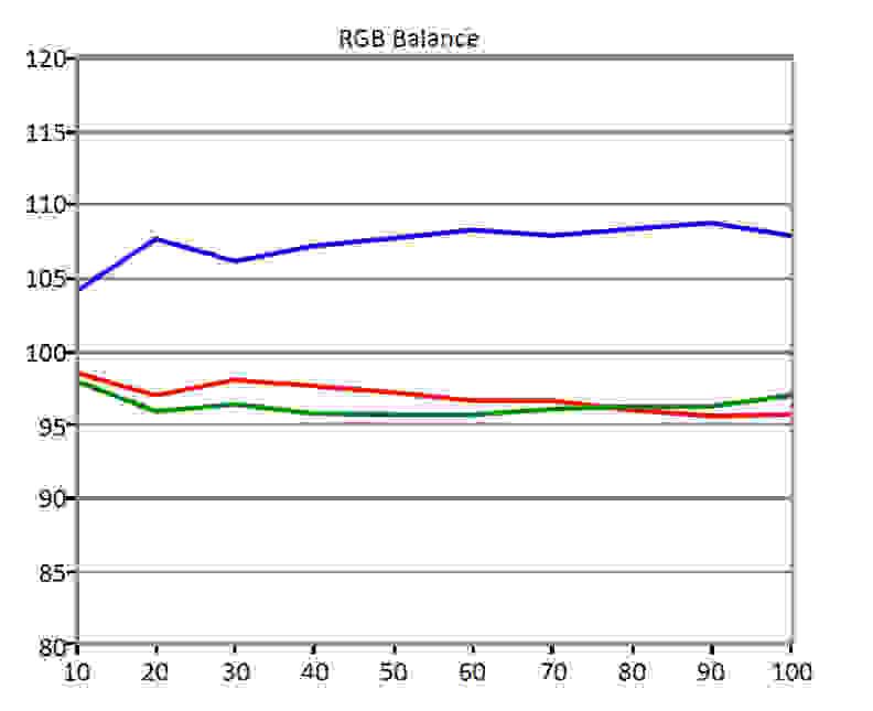BenQ-BL3201PH-RGB-Balance.jpg
