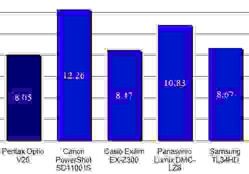 Pentax-V20-color-scores.jpg