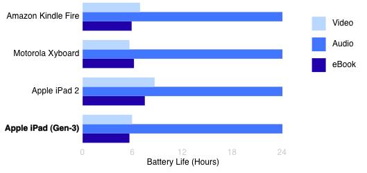 Battery Life Chart