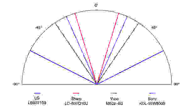 LG-60LB7100-Viewing-Angle.jpg