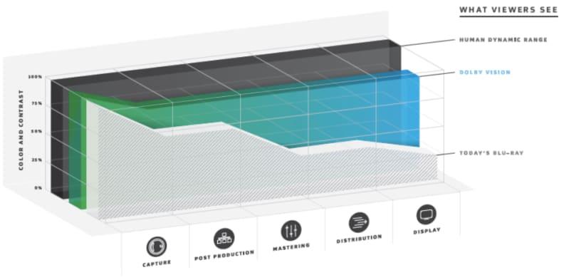 Dolby-Vision-color-contrast-preservation