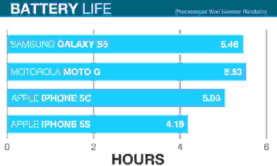 Apple-iPhone-5c-review-battery-life-comparison-chart.jpg