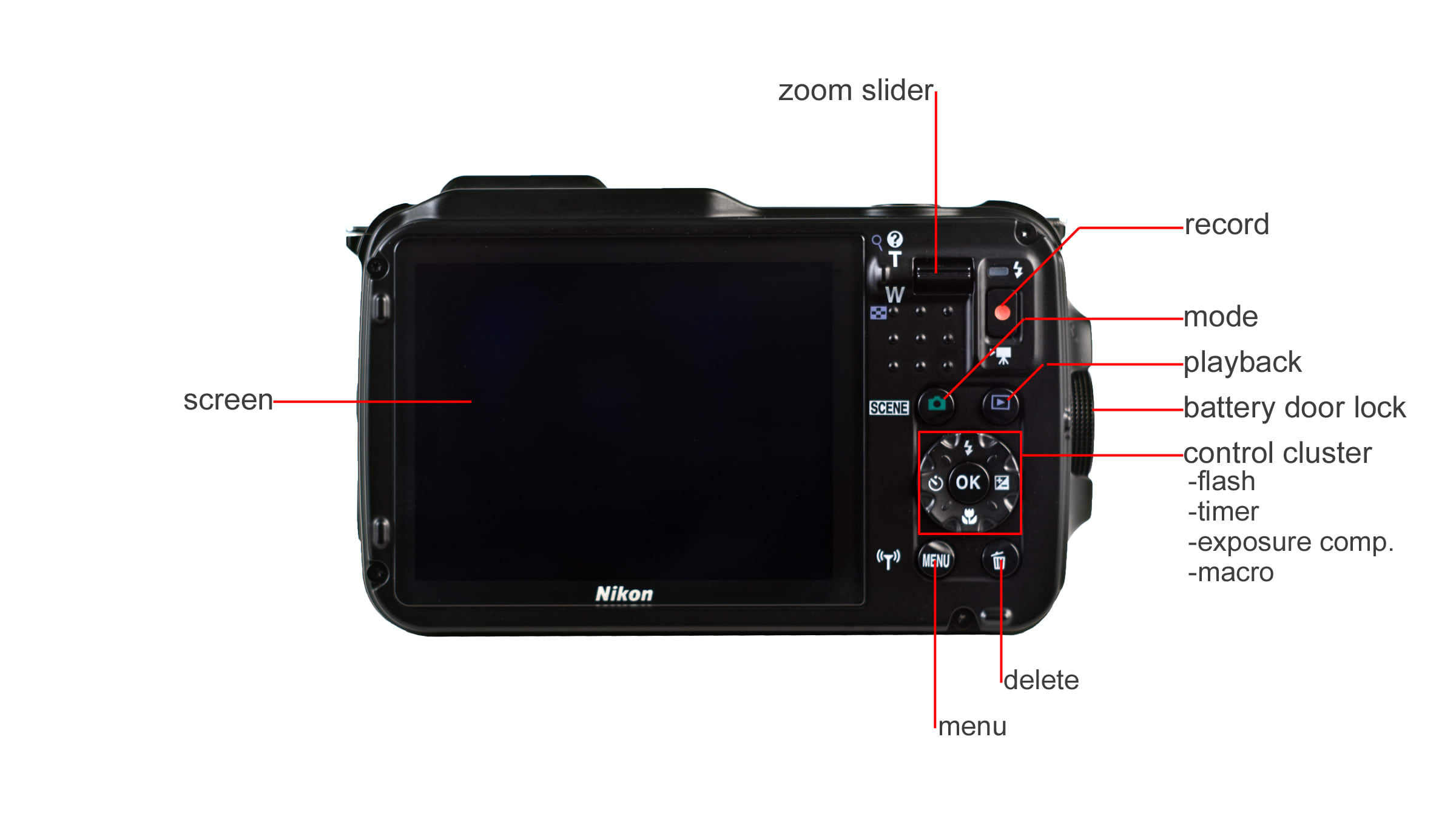 A breakdown of the Nikon AW120's back side.