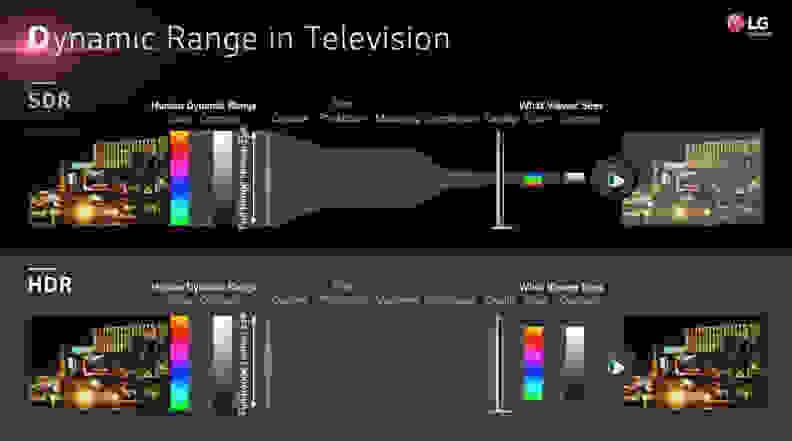 HDR Explained in slide from LG presentation