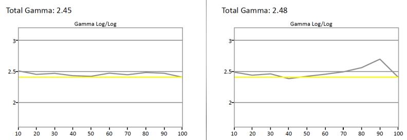 Gamma-SDR
