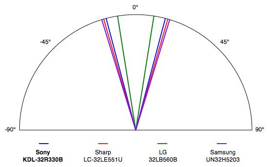 Sony-R330B-Viewing-Angle.jpg