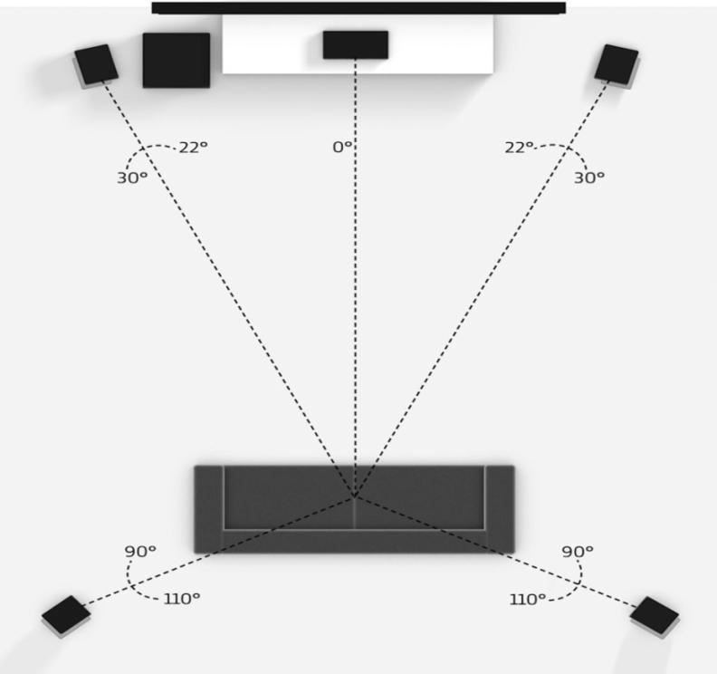 5.1 surround sound setup