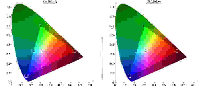 Sony-XBR-49X850B-Color-Gamut.jpg