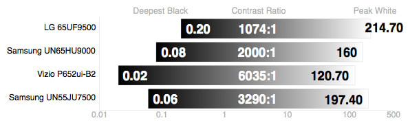 what is the best contrast ratio for a led tv
