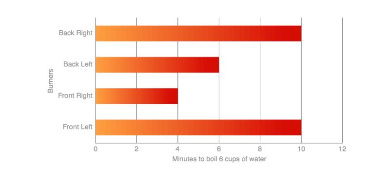 Frigidaire FGGF3054MF Water Boiling
