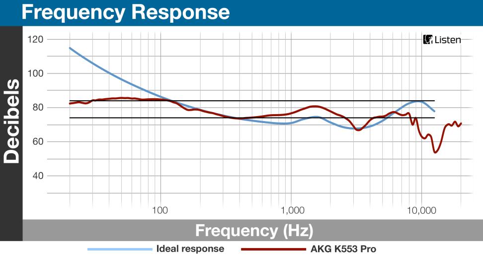 AKG K553 Pro - Frequency Response