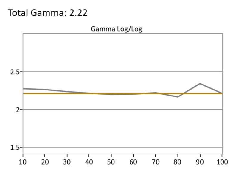 LG-C8-SDR-Gamma