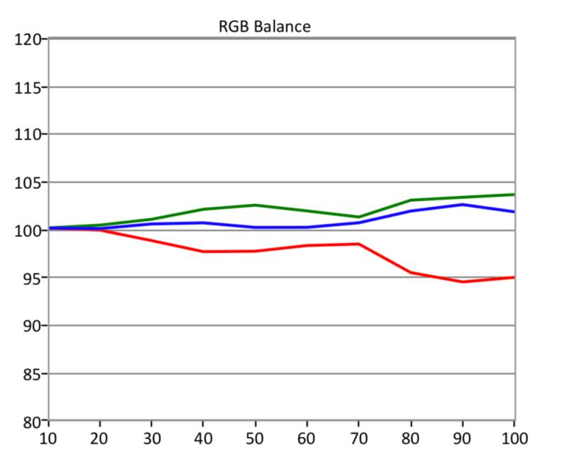 Q7FN-RGB-HDR