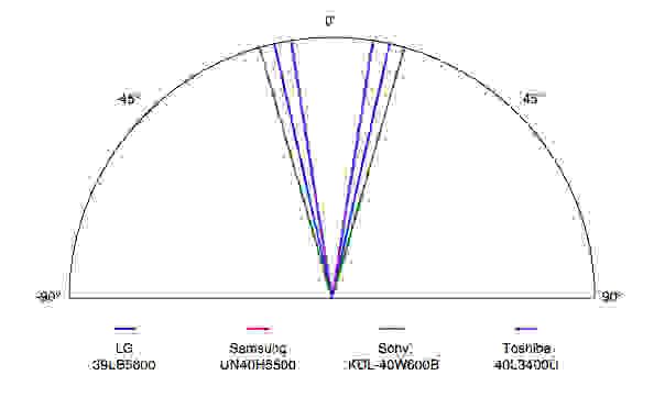LG-39LB5600-Viewing-Angle.jpg