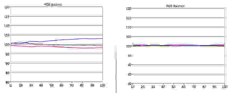 TC-55AS680U-RGB-Balance.jpg