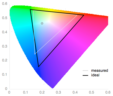 apple-ipad-mini-3-review-science-color-gamut.png