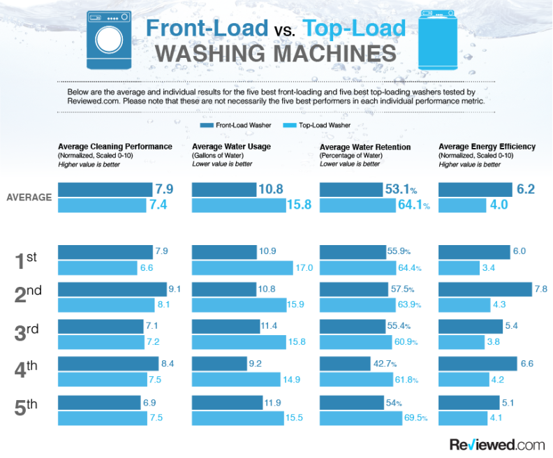 Front-Load vs. Top-Load Washing Machines