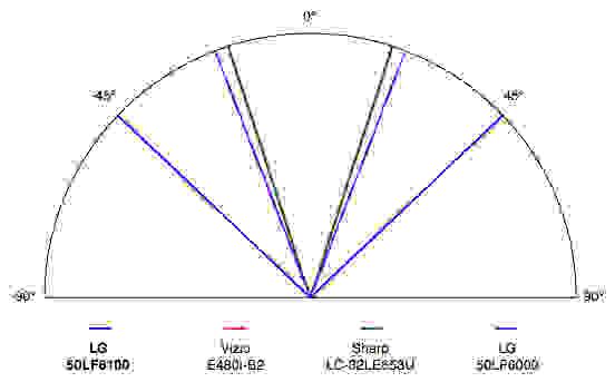 LG-50LF6100-Viewing-Angle.jpg