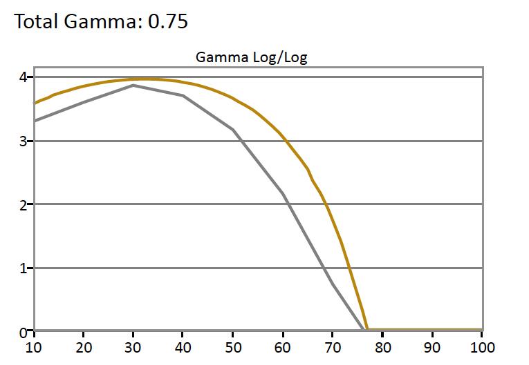 HDR-Gamma
