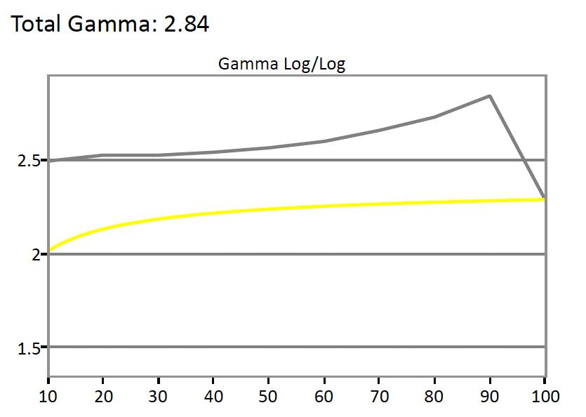 Philips-288P6-Gamma.jpg